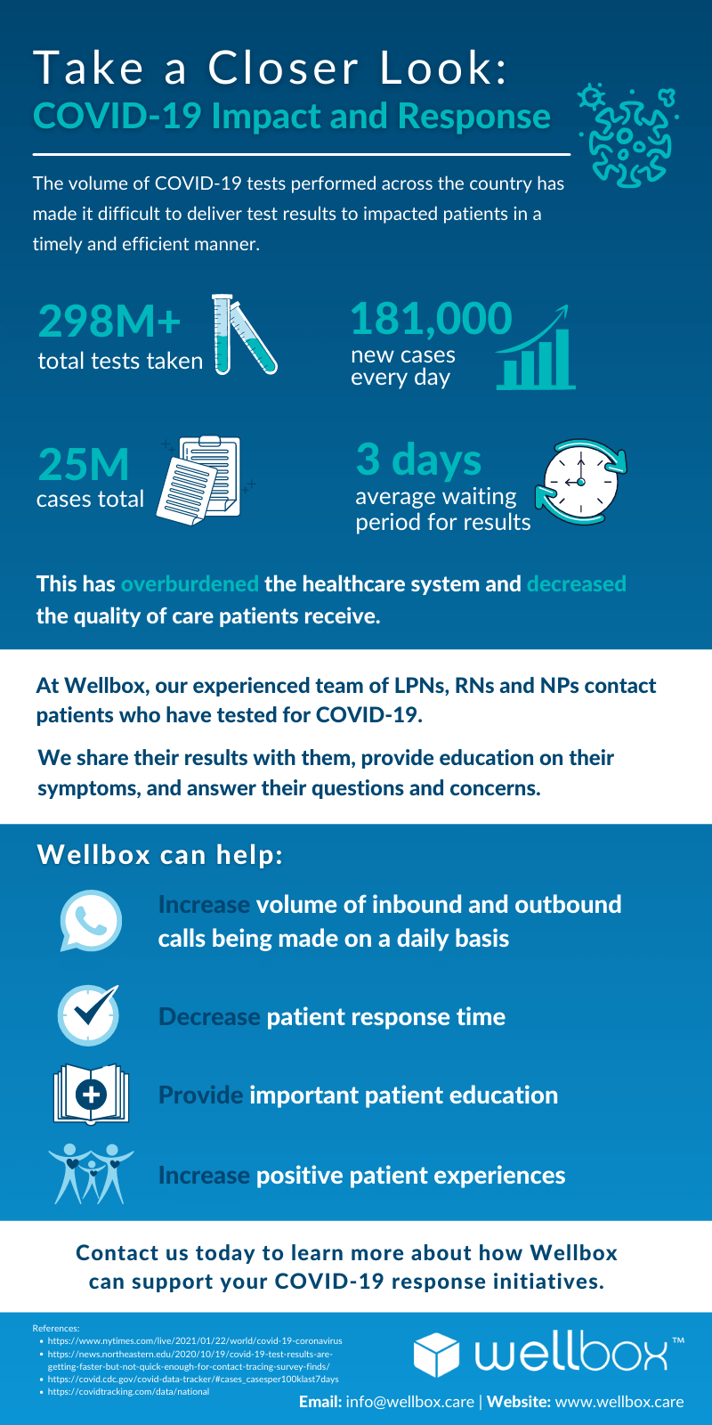 This infographic outlines the benefits of partnering with Wellbox to assist you in your COVID-19 response initiatives.