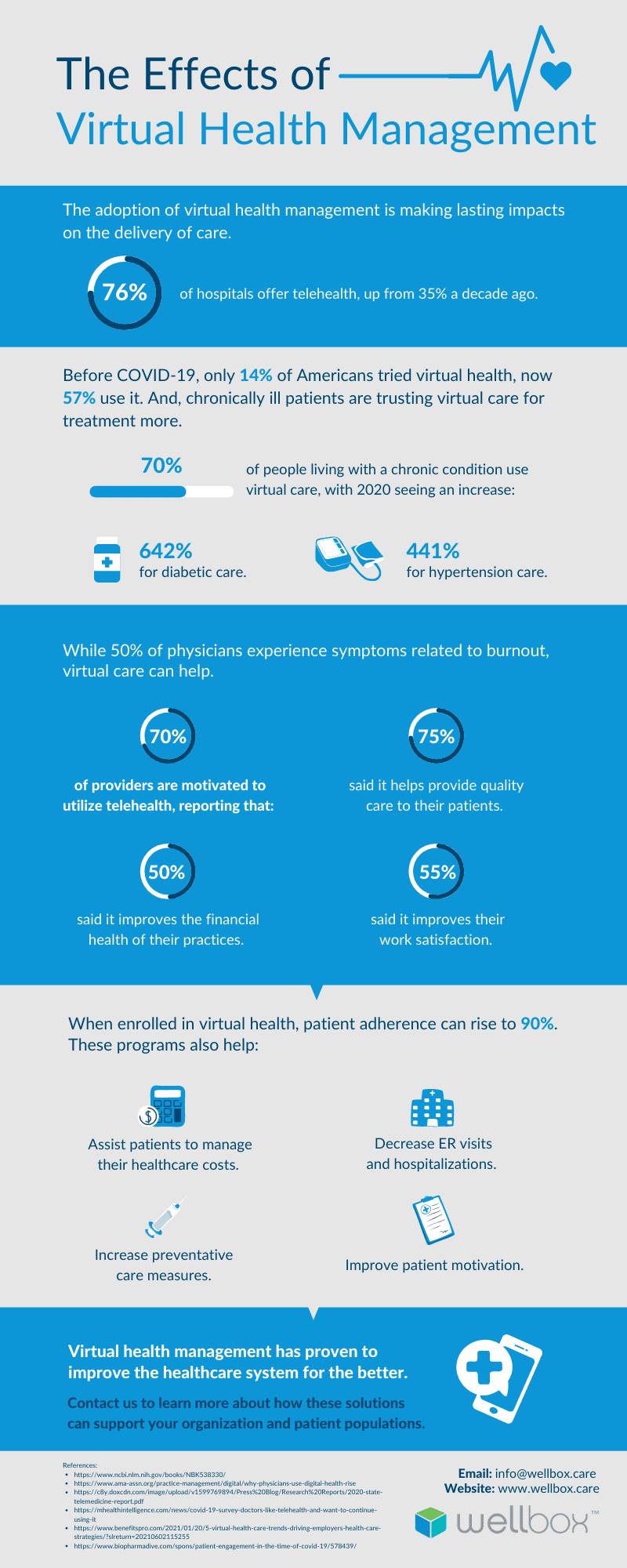 Discover a few positive effects virtual health management has had on the healthcare industry by checking out the infographic.